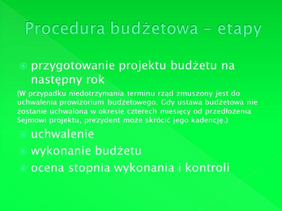 Procedura budżetowa - etapy