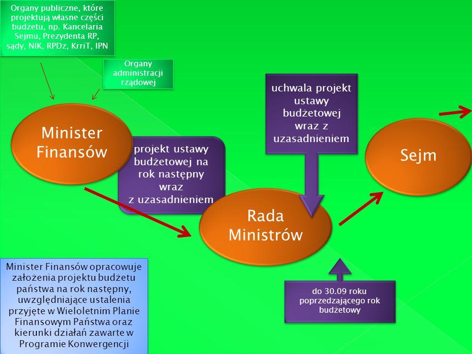Minister Finansów Sejm Rada Ministrów
