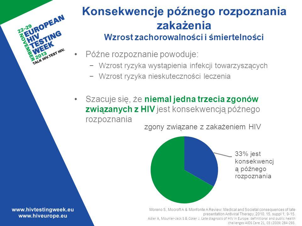 Szacuje się, że niemal jedna trzecia zgonów związanych z HIV jest konsekwencją późnego rozpoznania.