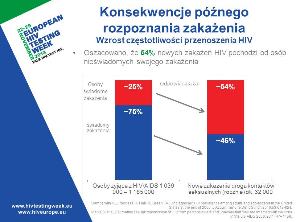 Dane ze Stanów Zjednoczonych pokaże 25% osób nieświadomych swojego zakażenia odpowiada za 54% nowych zakażeń HIV.