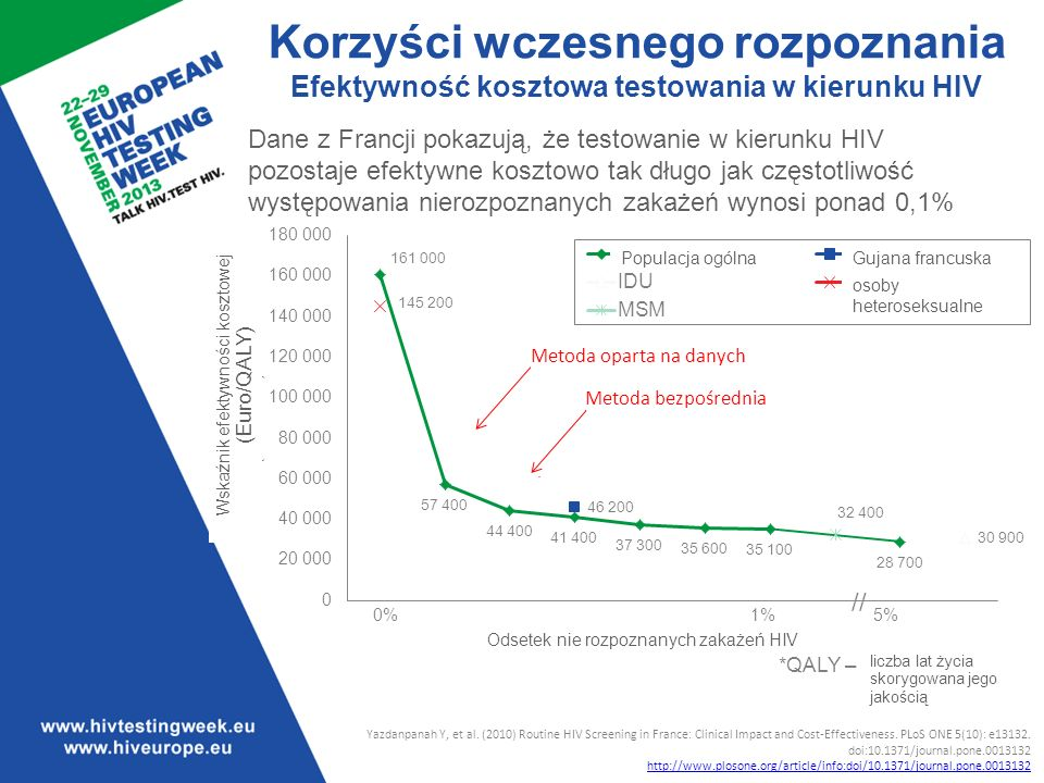 Późne rozpoznanie HIV jest kosztowniejsze dla systemu opieki zdrowotnej niż rozpoznanie wczesne. Poziom do którego testowanie w kierunku HIV pozostaje efektywne kosztowo różni się w zależności od typu, częstotliwości i kontekstu; rośnie wprost proporcjonalnie do wzrostu częstotliwości występowania nierozpoznanych zakażeń w danej populacji. Badania przeprowadzone w Stanach Zjednoczonych i we Francji pokazują, że testowanie w kierunku HIV pozostaje efektywne kosztowo tak długo jak częstotliwość nierozpoznanych zakażeń wynosi ponad 0,1%. Poniżej tego progu, rozpatrywane powinno być wykonywanie testu tylko w przypadku, gdy jego całkowity koszt jest usprawiedliwiony. Za usprawiedliwienie uznać można potencjalnie szkodliwe konsekwencje w przypadku nie rozpoznania zakażenia. Analiza efektywności kosztowej zakłada iż osoby u których zostanie rozpoznane zakażenie, zostaną poddane opiece medycznej oraz uzyskają dostęp do leczenia antyretrowirusowego, a więc wyniosą korzyści zdrowotne.