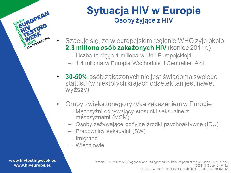 Sytuacja HIV w Europie Osoby żyjące z HIV
