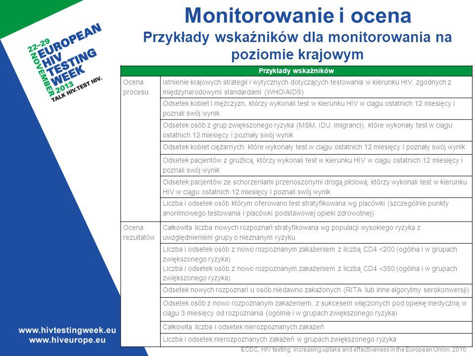 Przykłady wskaźników dla monitorowania na poziomie krajowym.