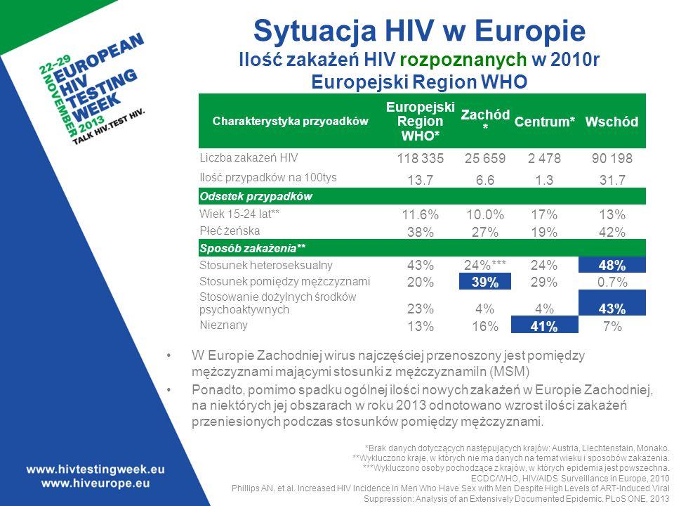 Charakterystyka przyoadków Europejski Region WHO*