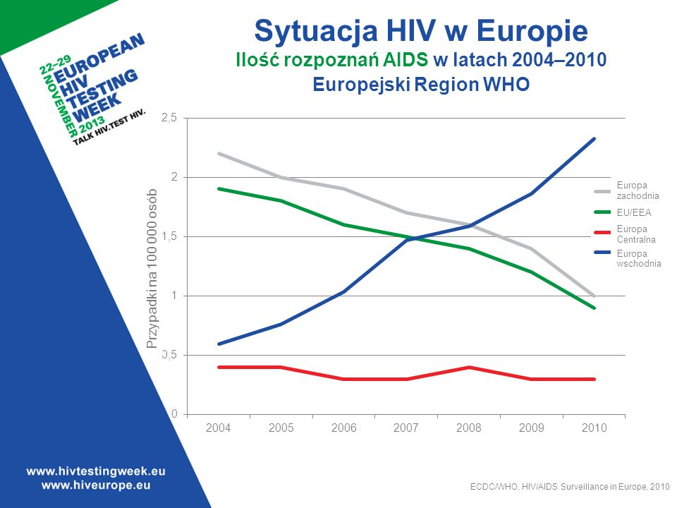 Tendencje w zakresie ilości rozpoznań AIDS w latach 2004-2010 w Europejskim Regionie WHO.