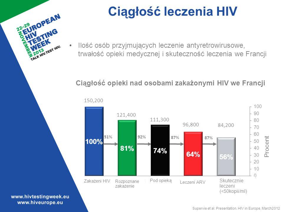 Ciągłość leczenia HIV Translation of graph data:
