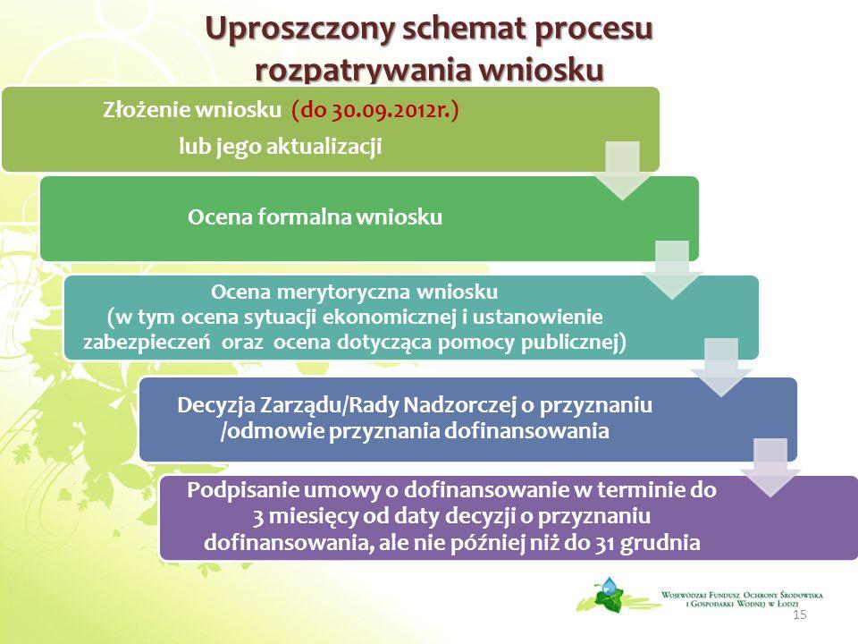 Uproszczony schemat procesu rozpatrywania wniosku