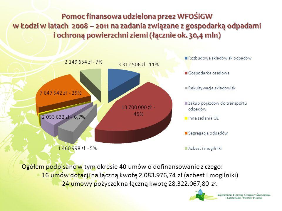 Pomoc finansowa udzielona przez WFOŚiGW w Łodzi w latach 2008 – 2011 na zadania związane z gospodarką odpadami i ochroną powierzchni ziemi (łącznie ok. 30,4 mln)
