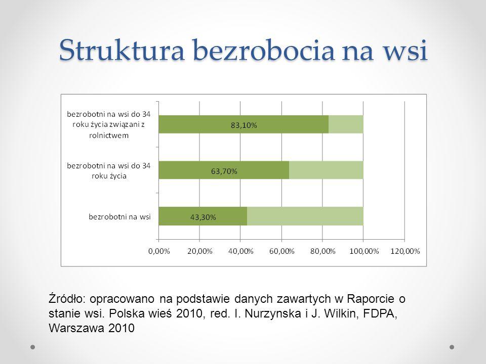 Struktura bezrobocia na wsi
