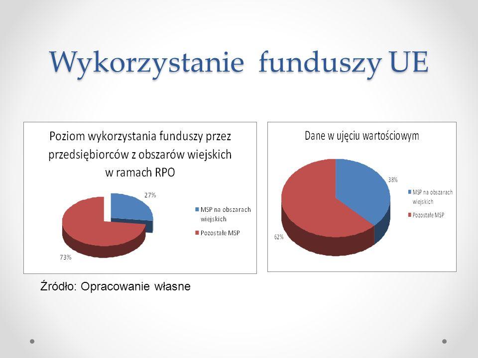 Wykorzystanie funduszy UE