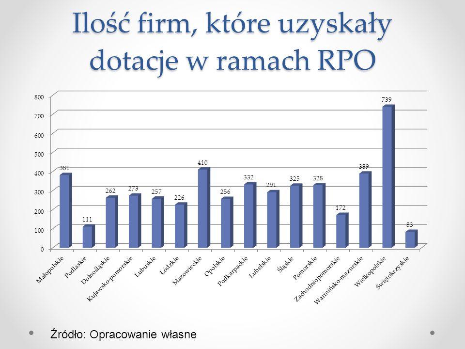 Ilość firm, które uzyskały dotacje w ramach RPO