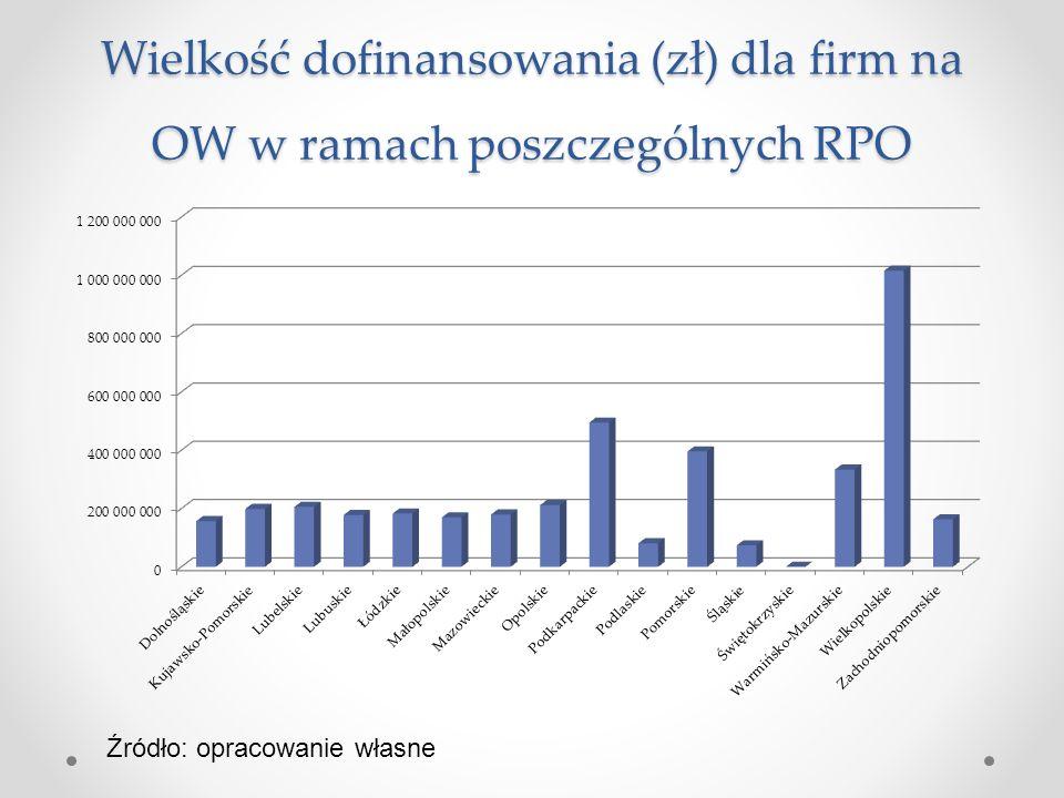 Wielkość dofinansowania (zł) dla firm na OW w ramach poszczególnych RPO