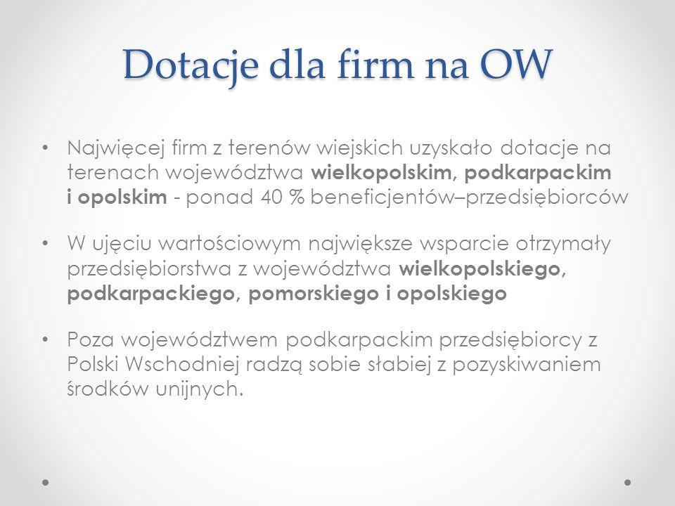 Dotacje dla firm na OW