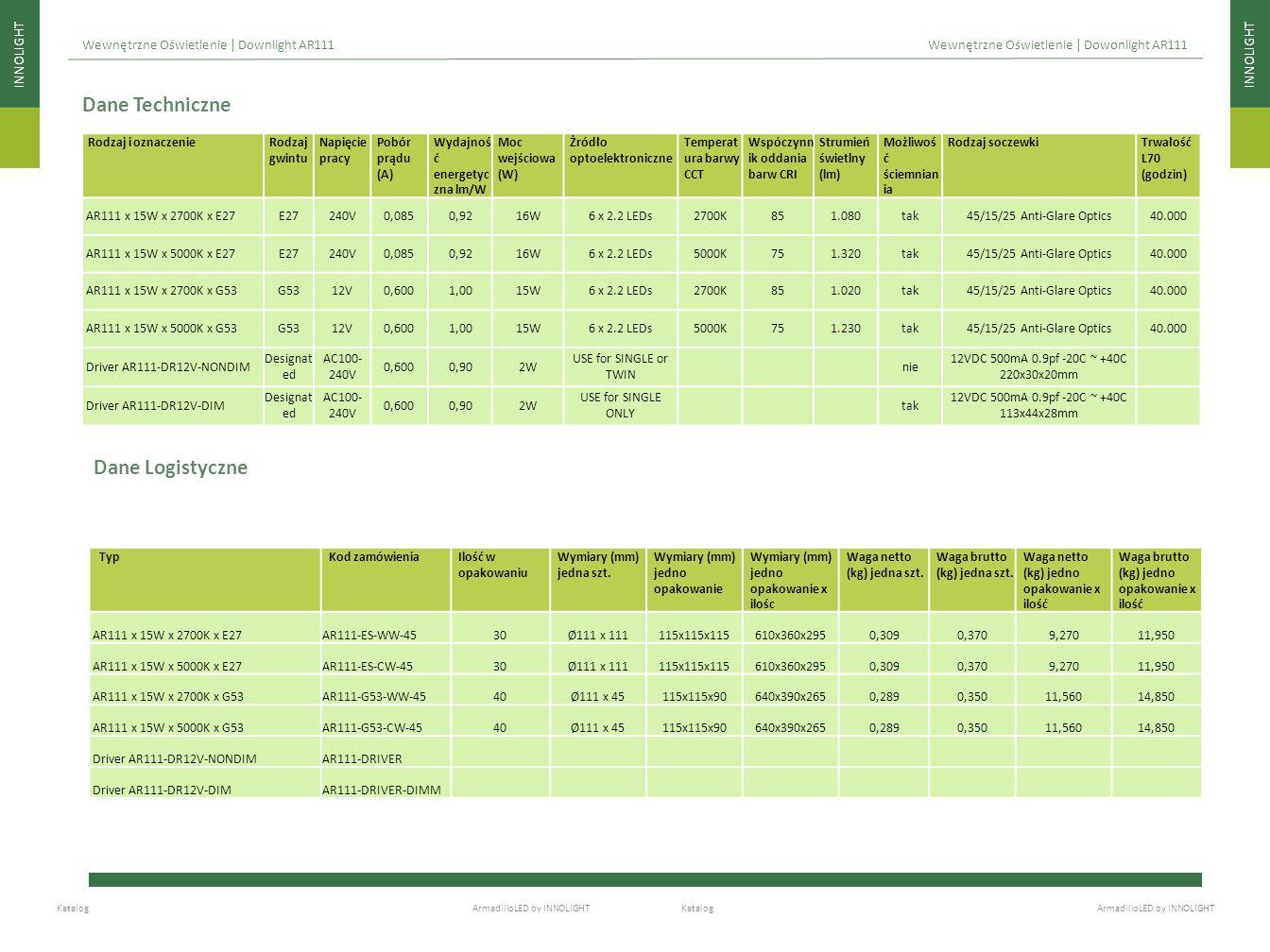 Dane Techniczne Dane Logistyczne INNOLIGHT INNOLIGHT