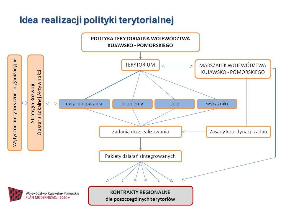 Idea realizacji polityki terytorialnej