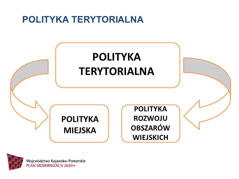 POLITYKA TERYTORIALNA POLITYKA ROZWOJU OBSZARÓW WIEJSKICH
