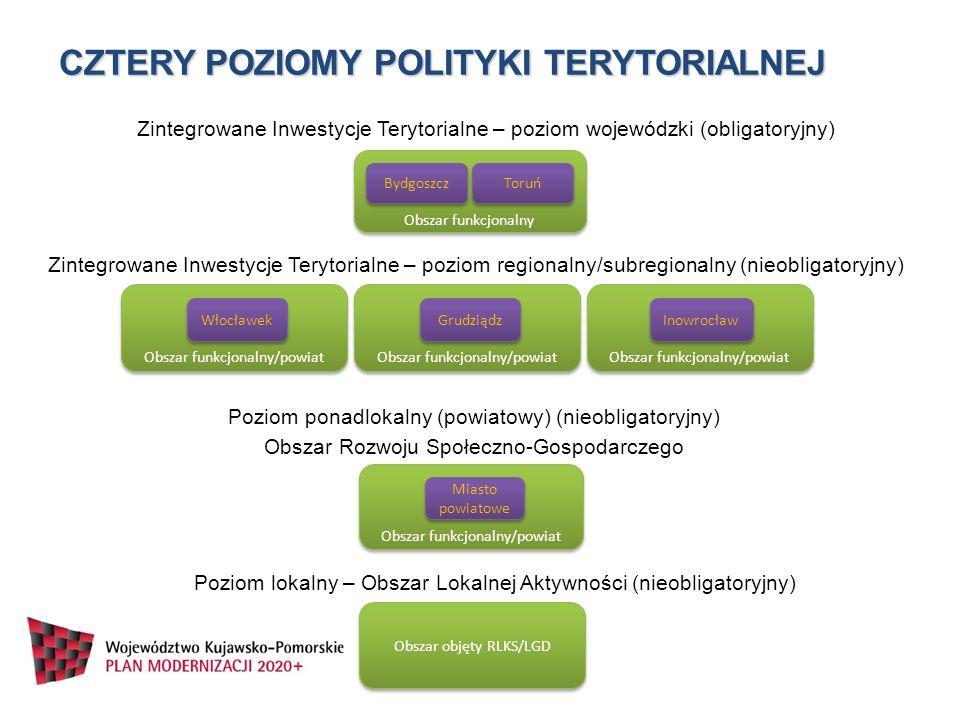 CZTERY PoZIOMY POLITYKI TERYTORIALNEJ