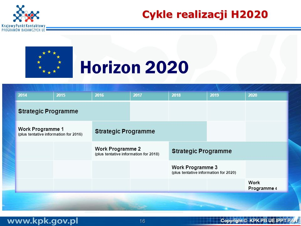 Horizon 2020 Cykle realizacji H2020 Strategic Programme