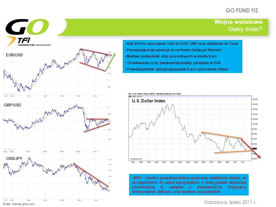 Wojna walutowa Słaby dolar U.S. Dollar Index EUR/USD