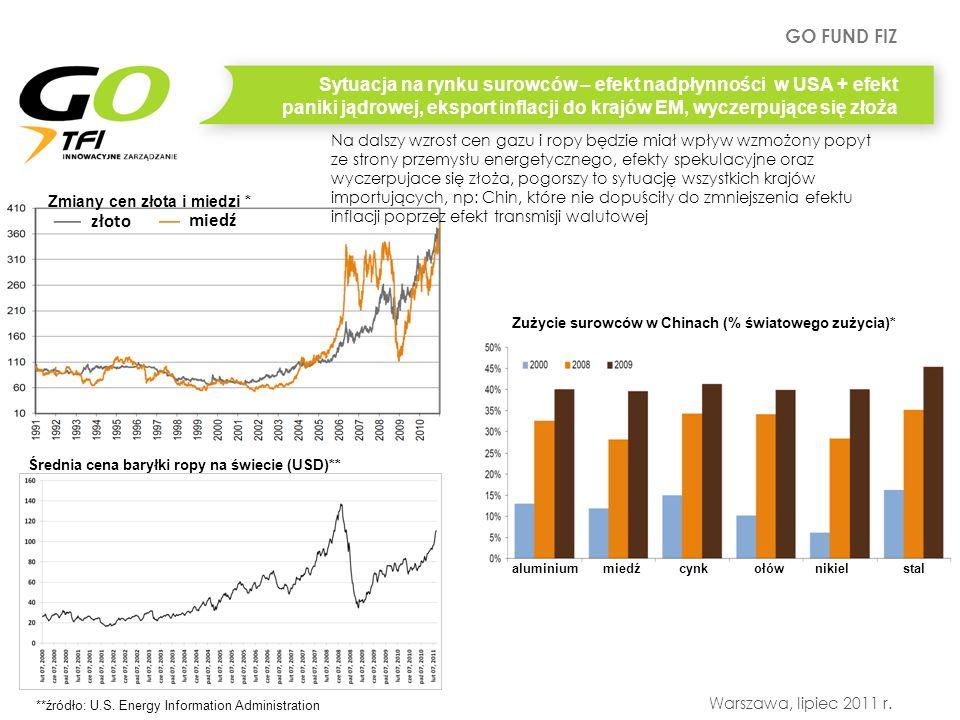 Sytuacja na rynku surowców – efekt nadpłynności w USA + efekt paniki jądrowej, eksport inflacji do krajów EM, wyczerpujące się złoża