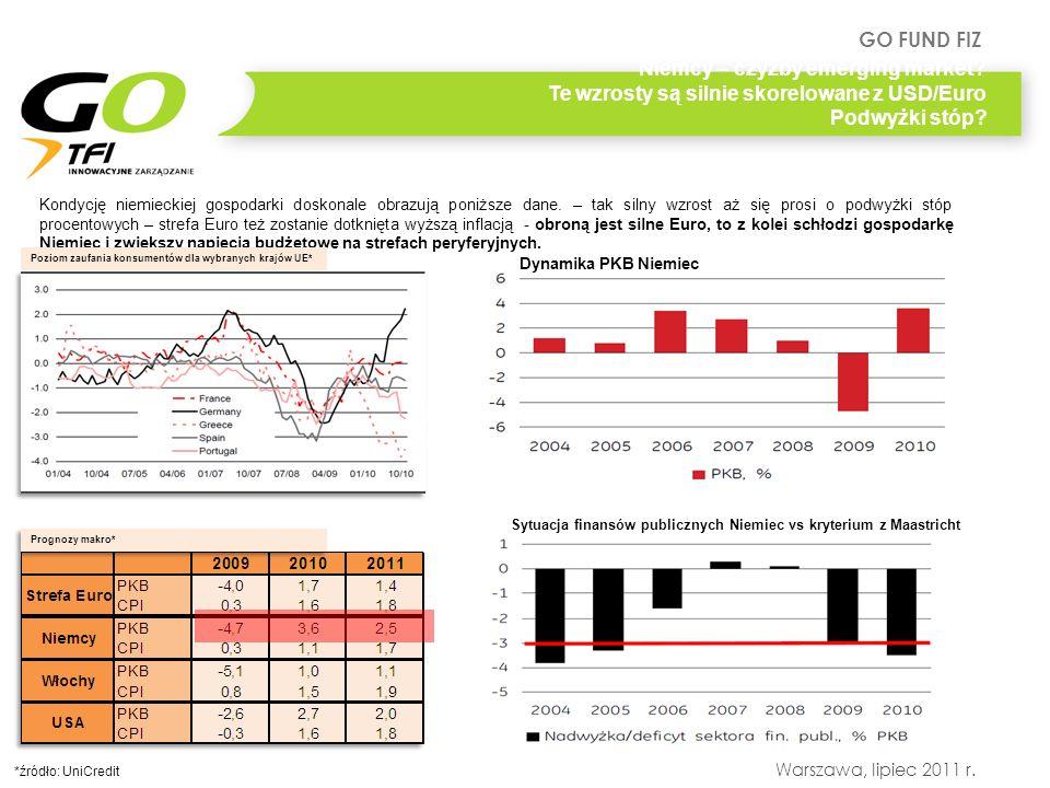 Niemcy – czyżby emerging market