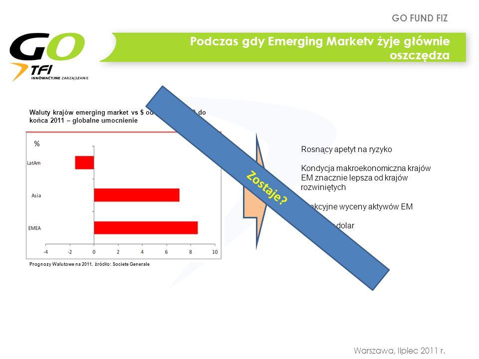 Podczas gdy Emerging Marketv żyje głównie oszczędza