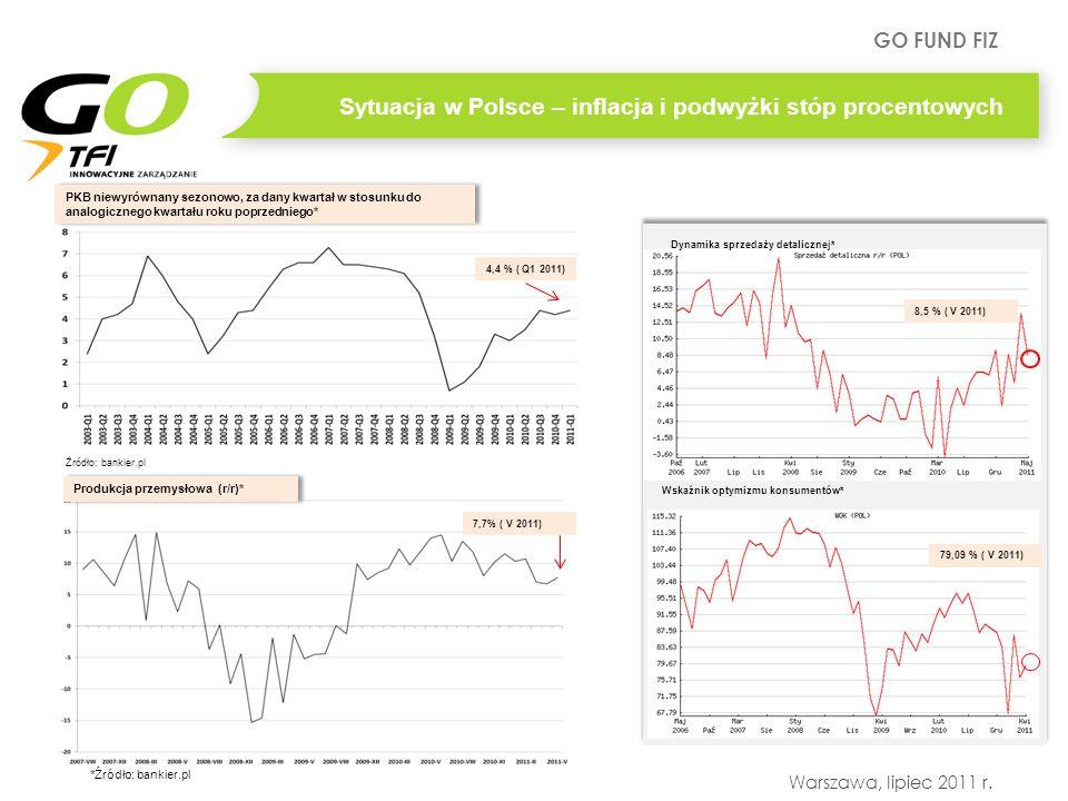 Sytuacja w Polsce – inflacja i podwyżki stóp procentowych