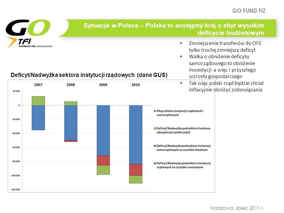Sytuacja w Polsce – Polska to anstępny kraj o zbyt wysokim deficycie budżetowym