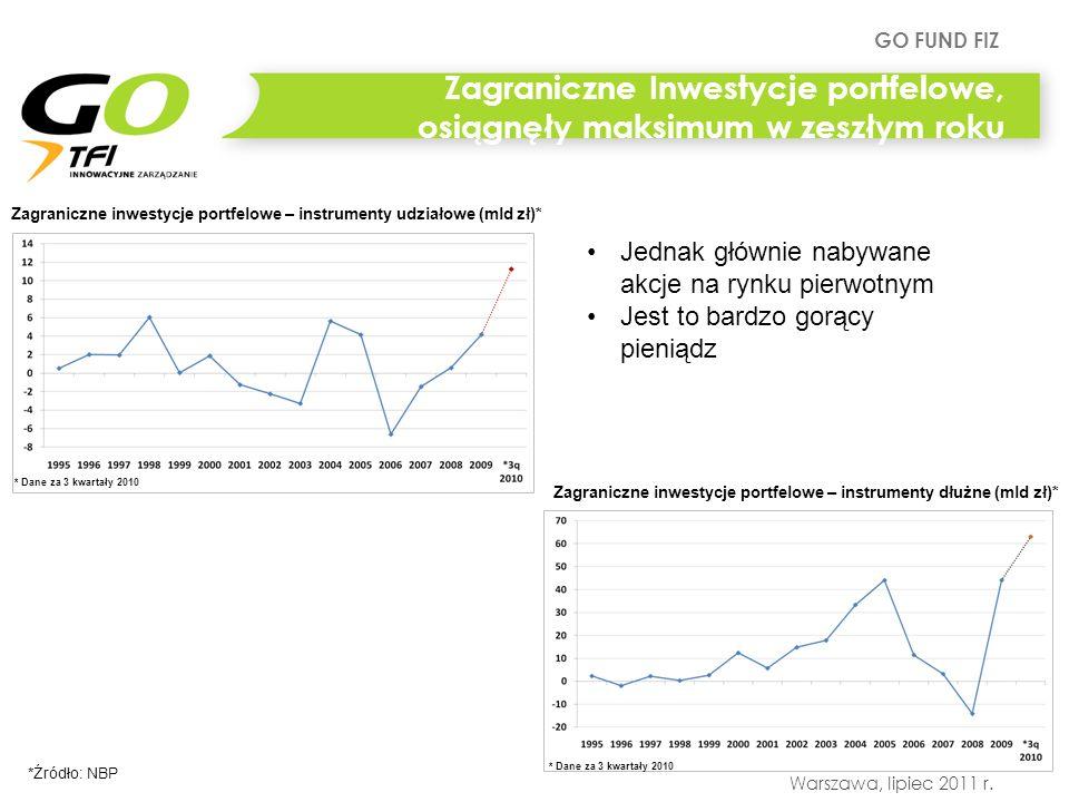 Zagraniczne Inwestycje portfelowe, osiągnęły maksimum w zeszłym roku