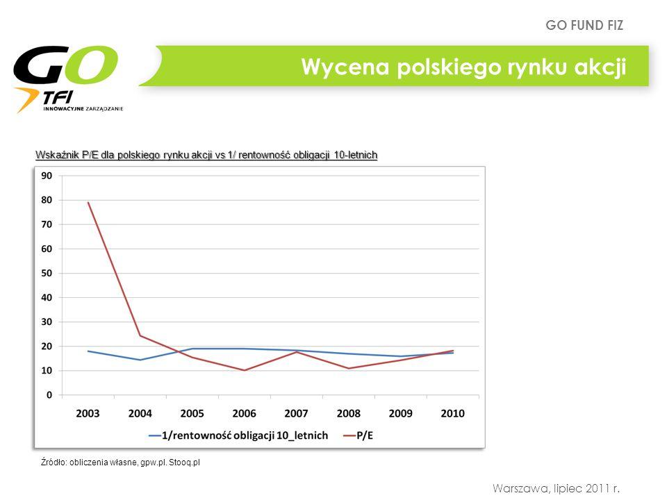 Wycena polskiego rynku akcji