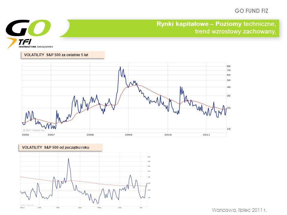 Rynki kapitałowe – Poziomy techniczne, trend wzrostowy zachowany,