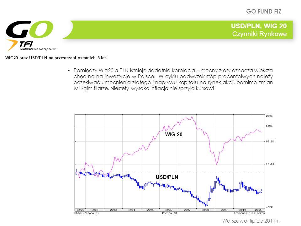 USD/PLN, WIG 20 Czynniki Rynkowe