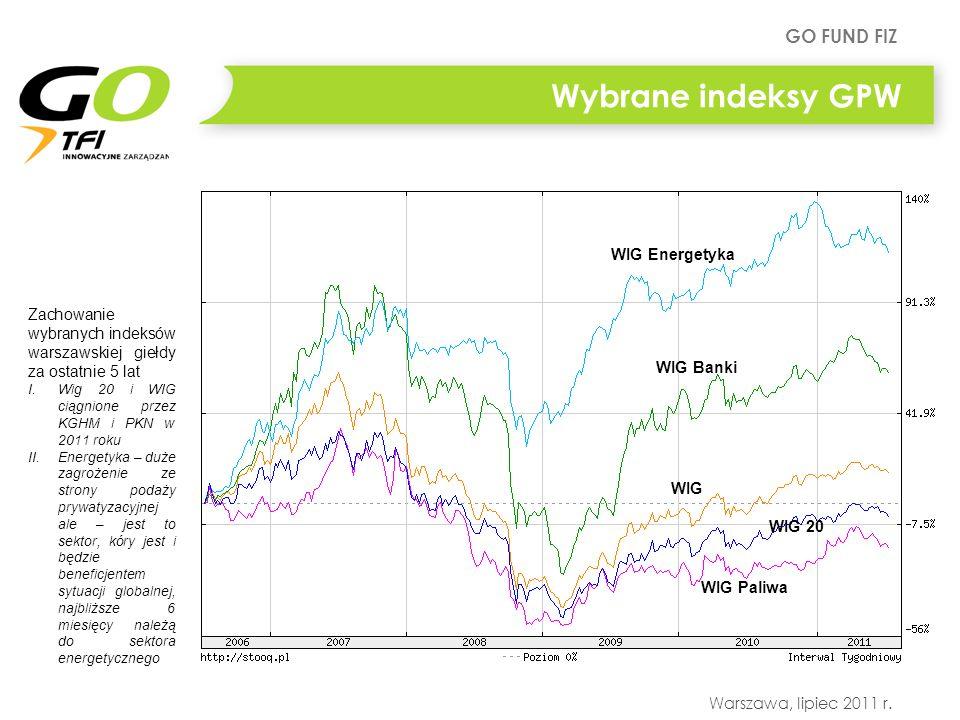 Wybrane indeksy GPW WIG Energetyka