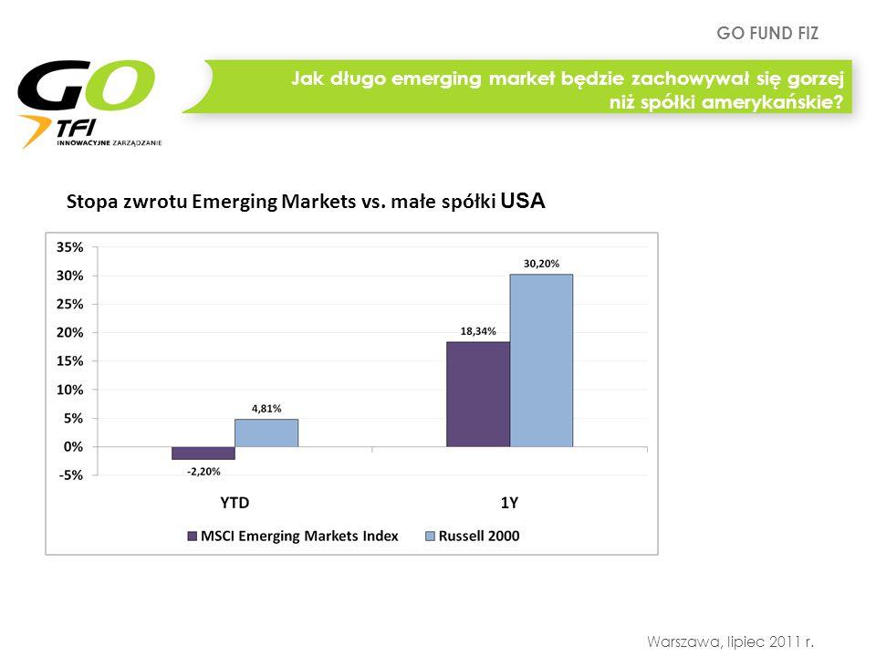 Stopa zwrotu Emerging Markets vs. małe spółki USA