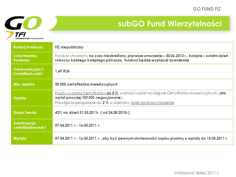 subGO Fund Wierzytelności