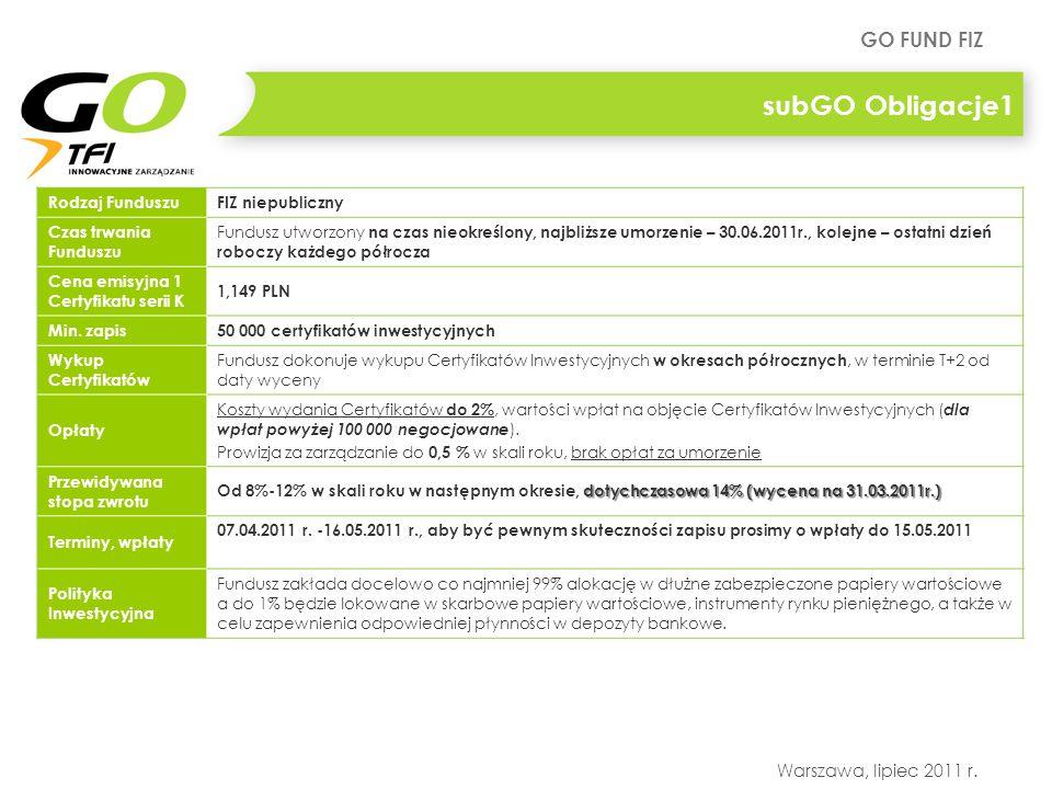 subGO Obligacje1 Rodzaj Funduszu FIZ niepubliczny