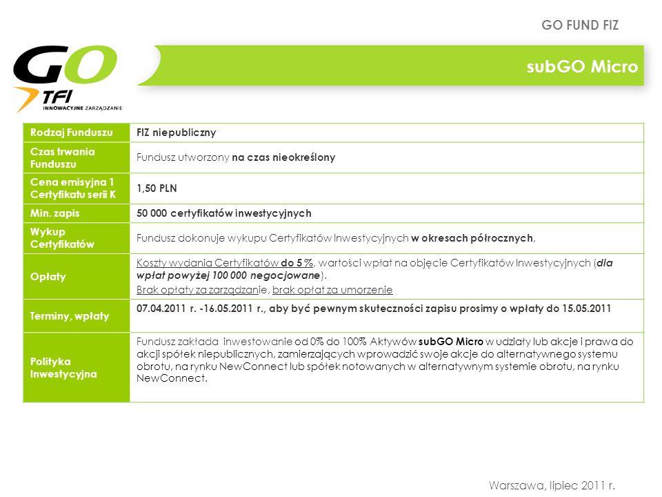 subGO Micro Rodzaj Funduszu FIZ niepubliczny Czas trwania Funduszu