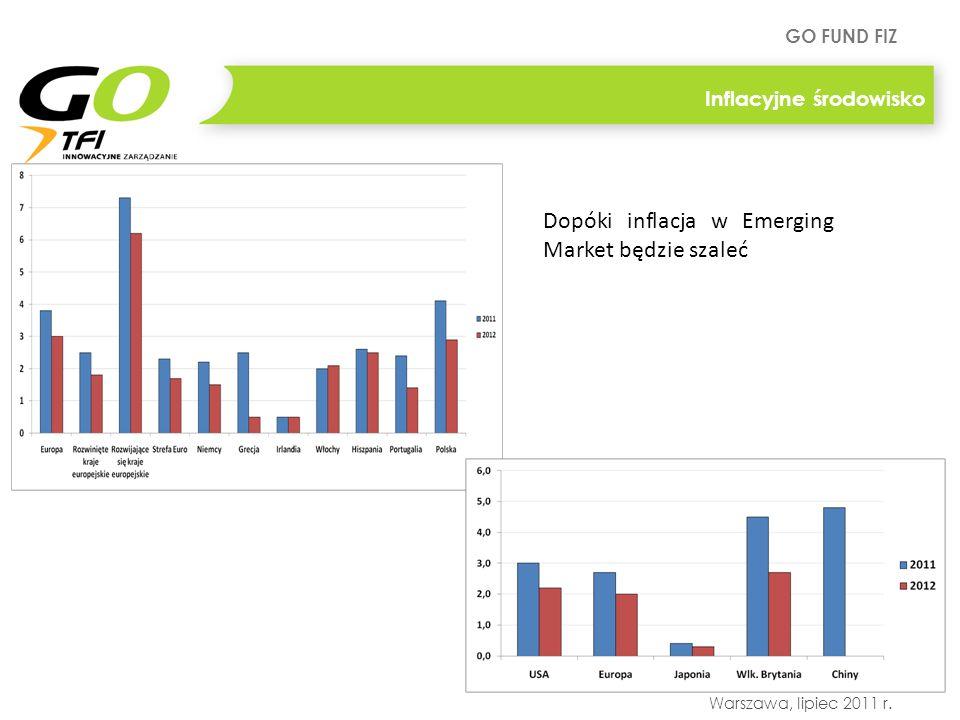 Dopóki inflacja w Emerging Market będzie szaleć