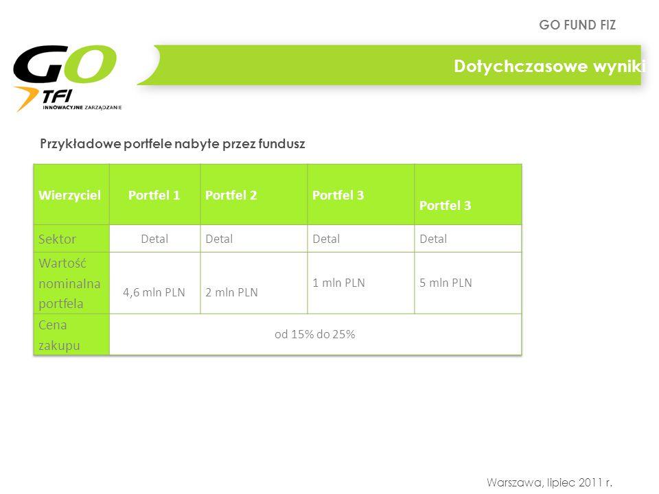 Dotychczasowe wyniki Wierzyciel Portfel 1 Portfel 2 Portfel 3 Sektor