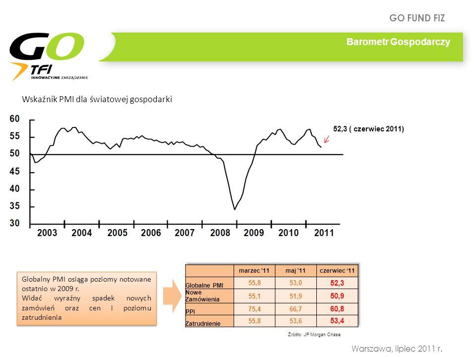 Wskaźnik PMI dla światowej gospodarki
