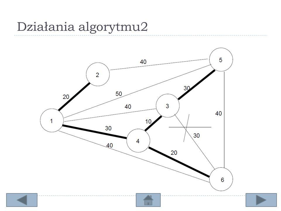 Działania algorytmu2
