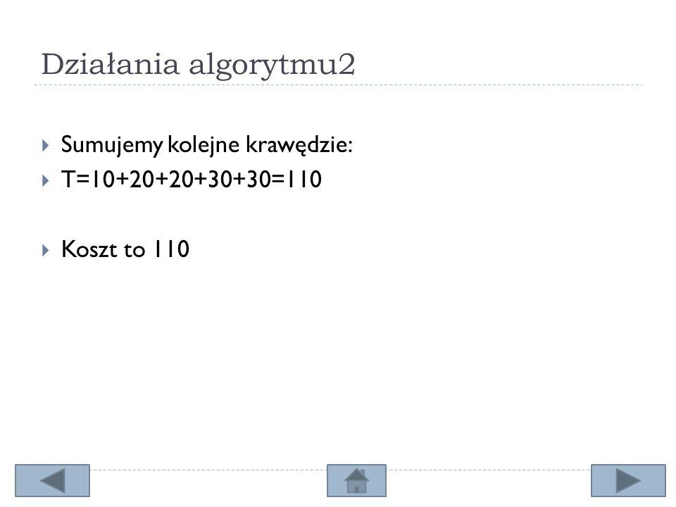 Działania algorytmu2 Sumujemy kolejne krawędzie: T=10+20+20+30+30=110