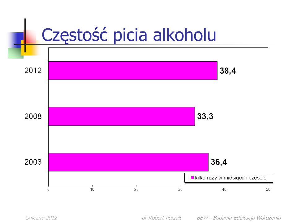 Częstość picia alkoholu