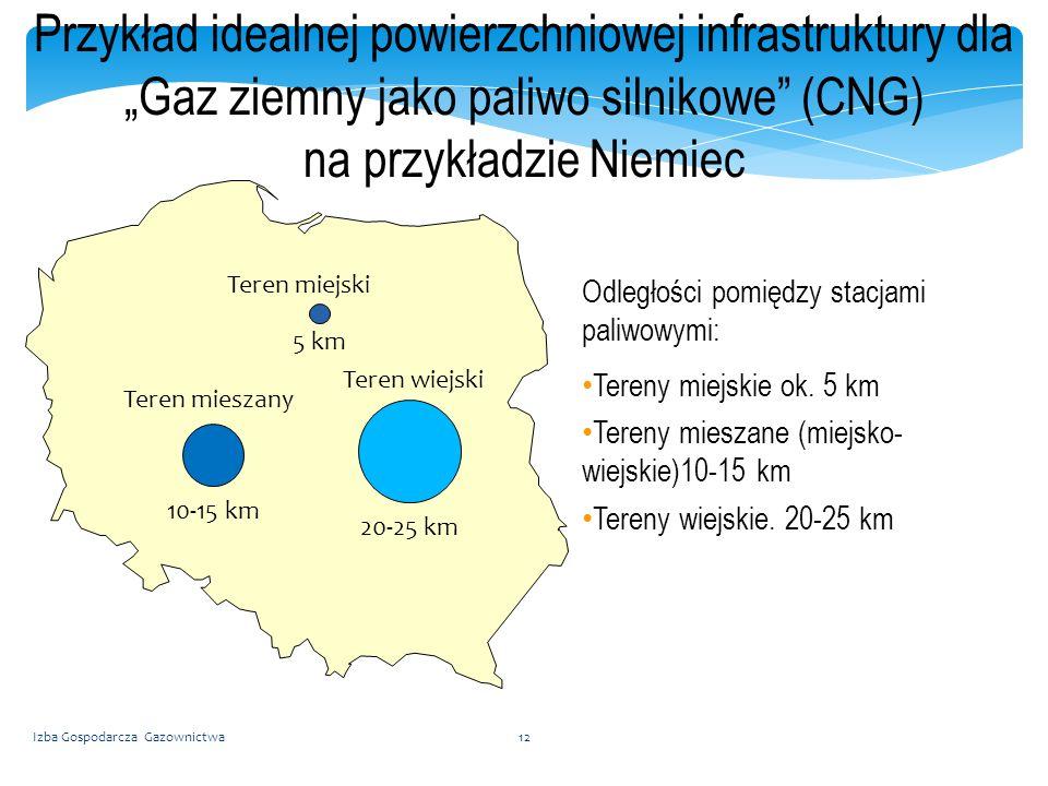 """Przykład idealnej powierzchniowej infrastruktury dla """"Gaz ziemny jako paliwo silnikowe (CNG) na przykładzie Niemiec"""