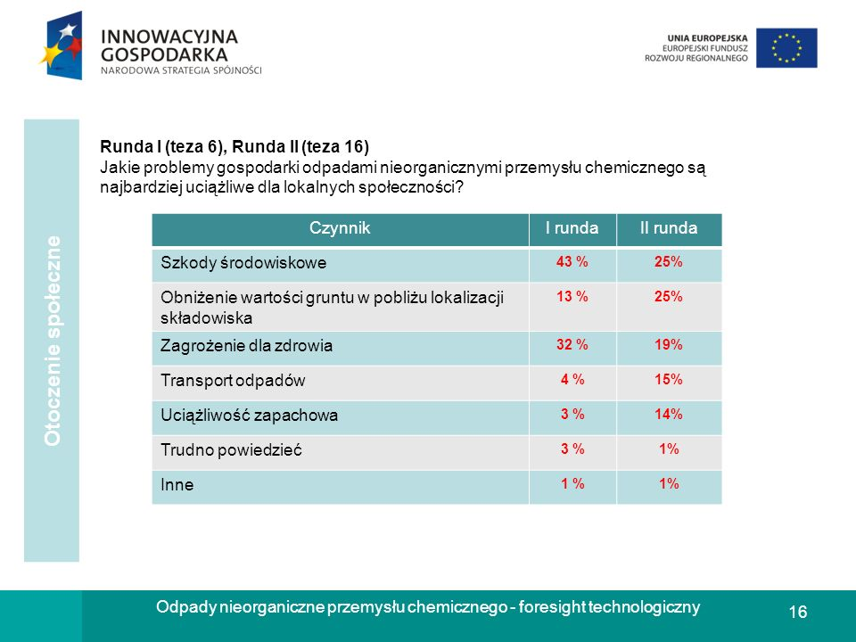 Odpady nieorganiczne przemysłu chemicznego - foresight technologiczny