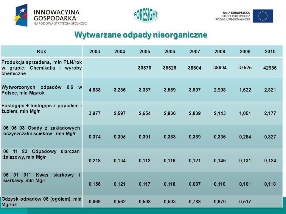 Wytwarzane odpady nieorganiczne