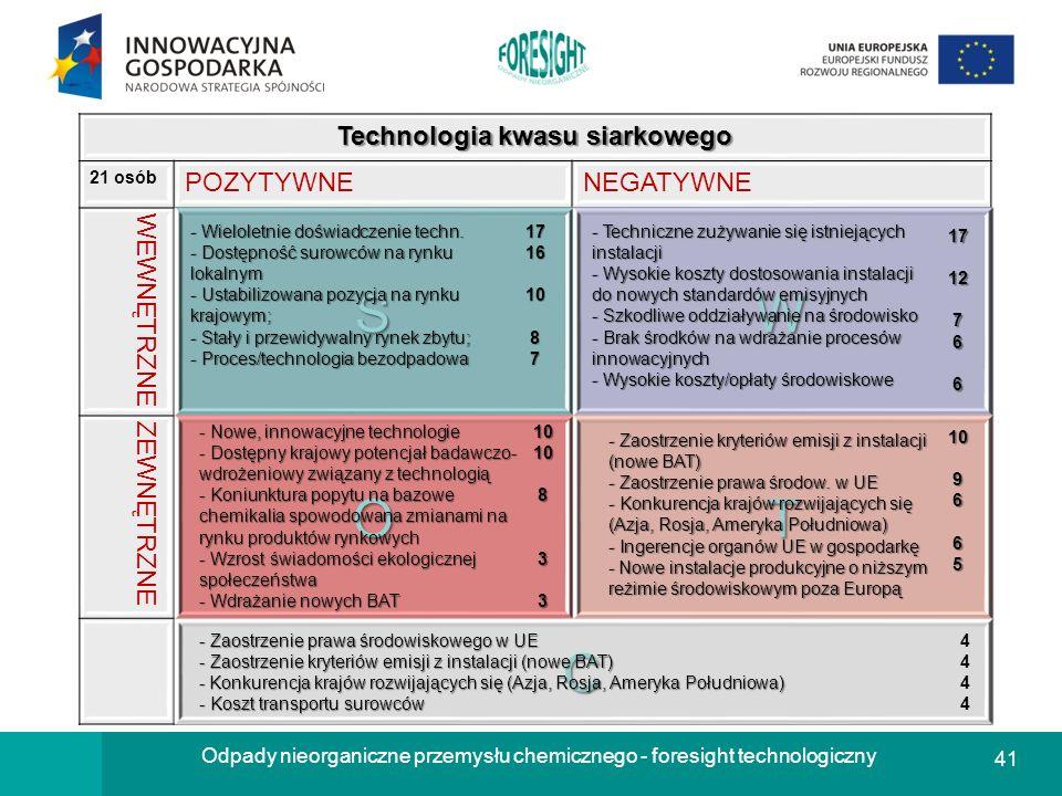 Technologia kwasu siarkowego