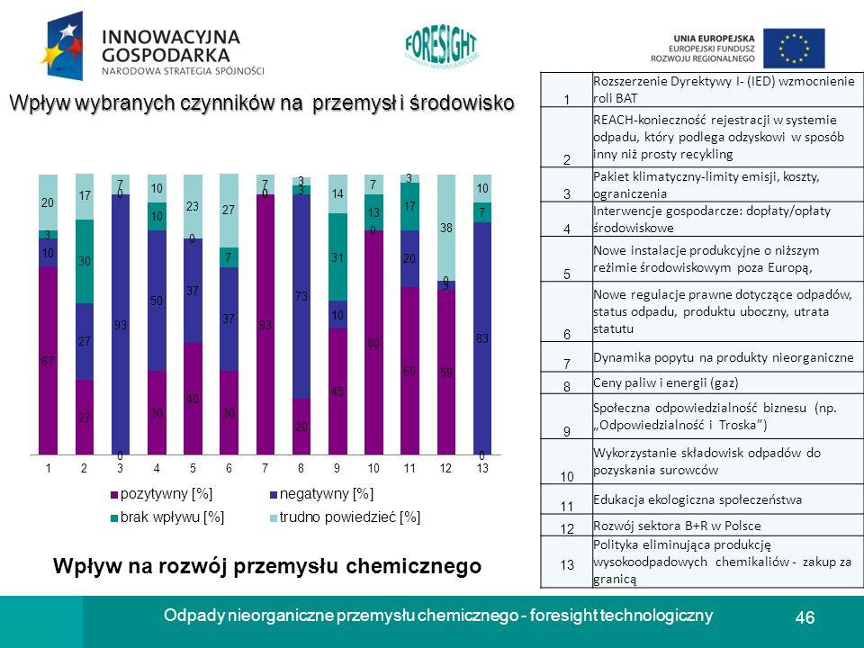 Wpływ na rozwój przemysłu chemicznego