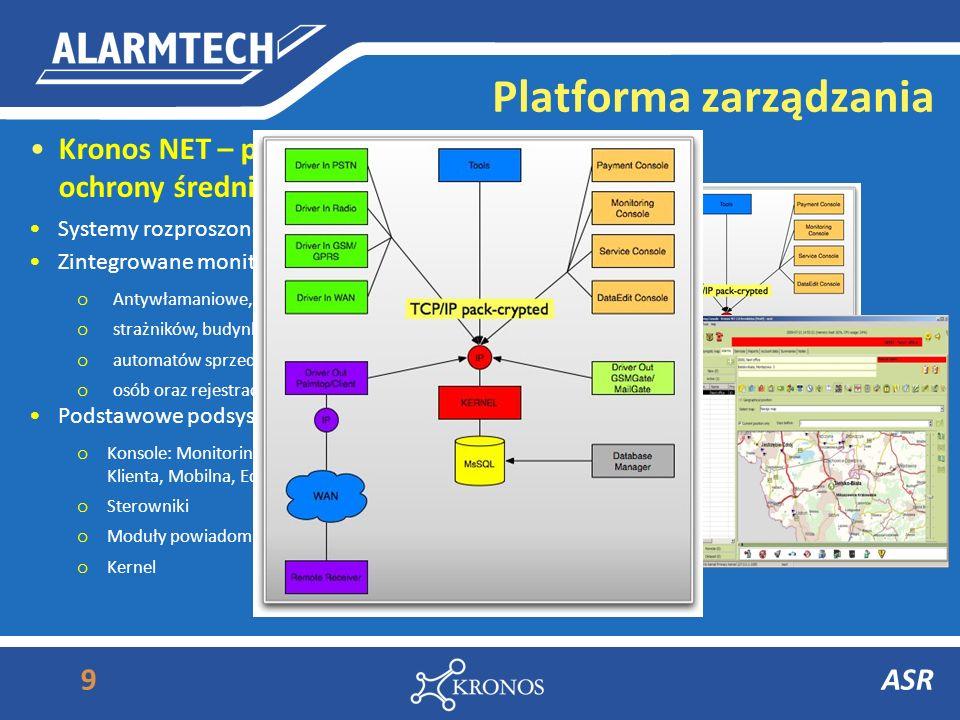 Platforma zarządzania