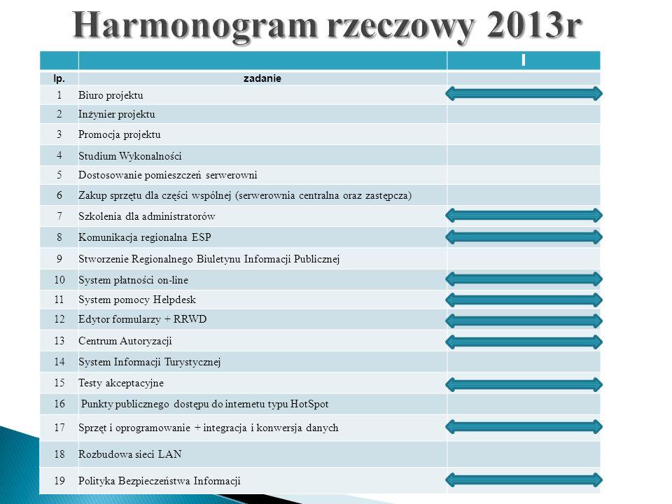 Harmonogram rzeczowy 2013r